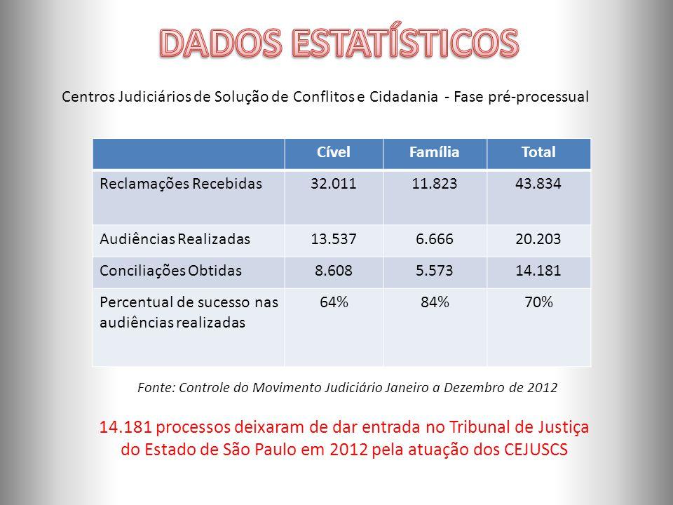 Centros Judiciários de Solução de Conflitos e Cidadania - Fase pré-processual CívelFamíliaTotal Reclamações Recebidas32.01111.82343.834 Audiências Realizadas13.5376.66620.203 Conciliações Obtidas8.6085.57314.181 Percentual de sucesso nas audiências realizadas 64%84% 70% Fonte: Controle do Movimento Judiciário Janeiro a Dezembro de 2012 14.181 processos deixaram de dar entrada no Tribunal de Justiça do Estado de São Paulo em 2012 pela atuação dos CEJUSCS