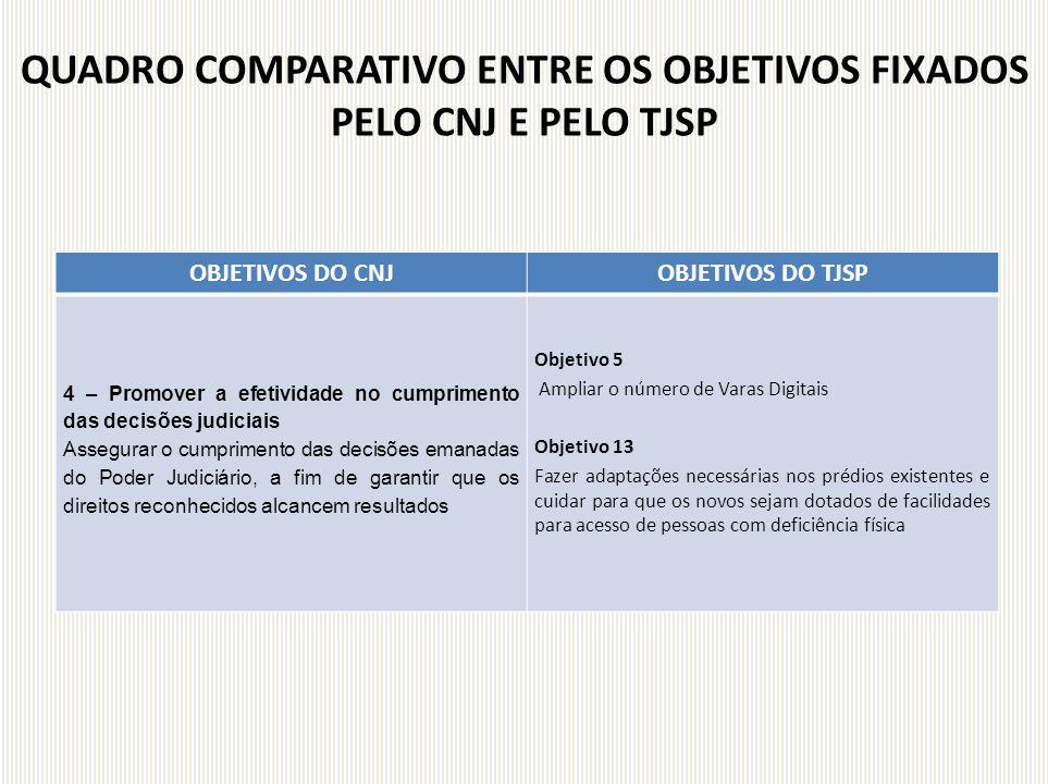 OBJETIVOS DO CNJOBJETIVOS DO TJSP 4 – Promover a efetividade no cumprimento das decisões judiciais Assegurar o cumprimento das decisões emanadas do Po