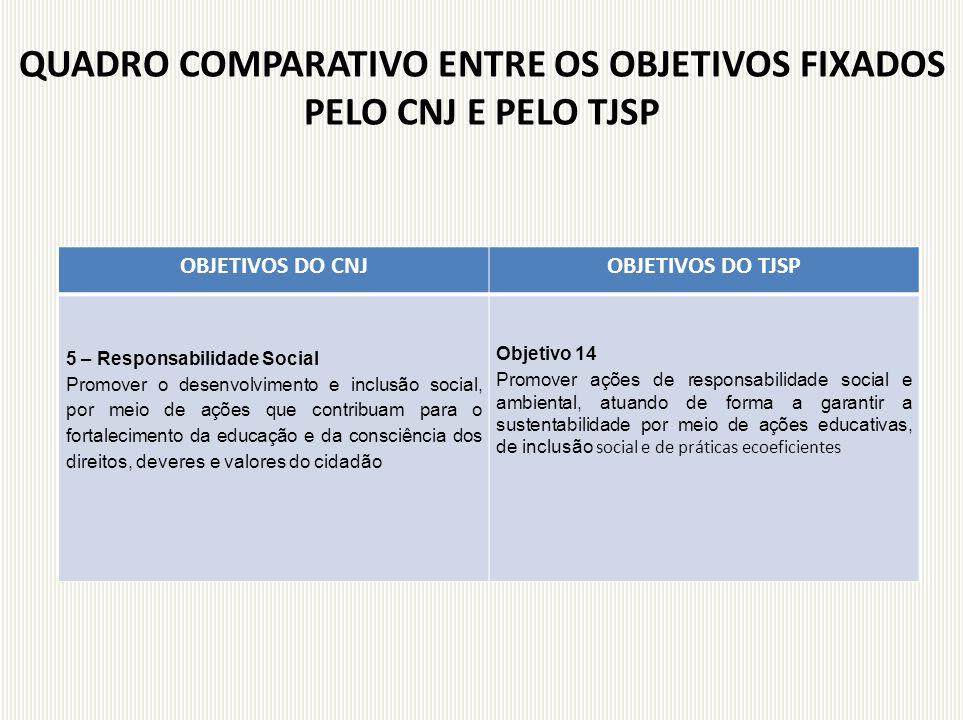 OBJETIVOS DO CNJOBJETIVOS DO TJSP 5 – Responsabilidade Social Promover o desenvolvimento e inclusão social, por meio de ações que contribuam para o fo