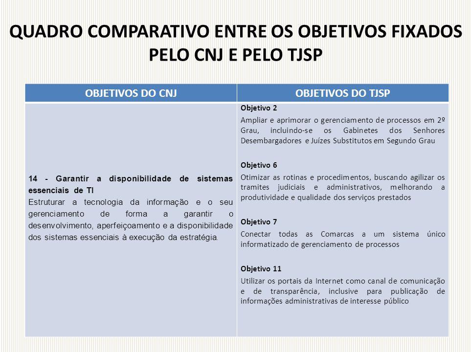 OBJETIVOS DO CNJOBJETIVOS DO TJSP 14 - Garantir a disponibilidade de sistemas essenciais de TI Estruturar a tecnologia da informação e o seu gerenciam