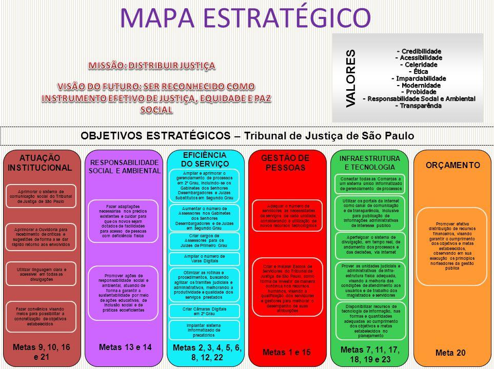 MAPA ESTRATÉGICO ATUAÇÃO INSTITUCIONAL Metas 9, 10, 16 e 21 Aprimorar o sistema de comunicação social do Tribunal de Justiça de São Paulo Aprimorar a