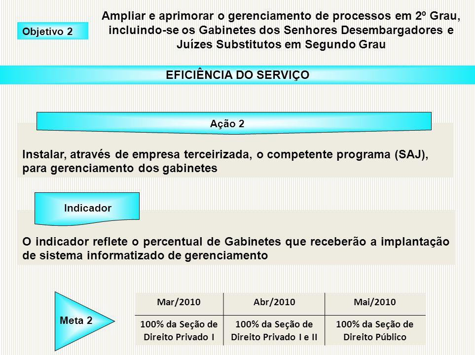 Instalar, através de empresa terceirizada, o competente programa (SAJ), para gerenciamento dos gabinetes O indicador reflete o percentual de Gabinetes