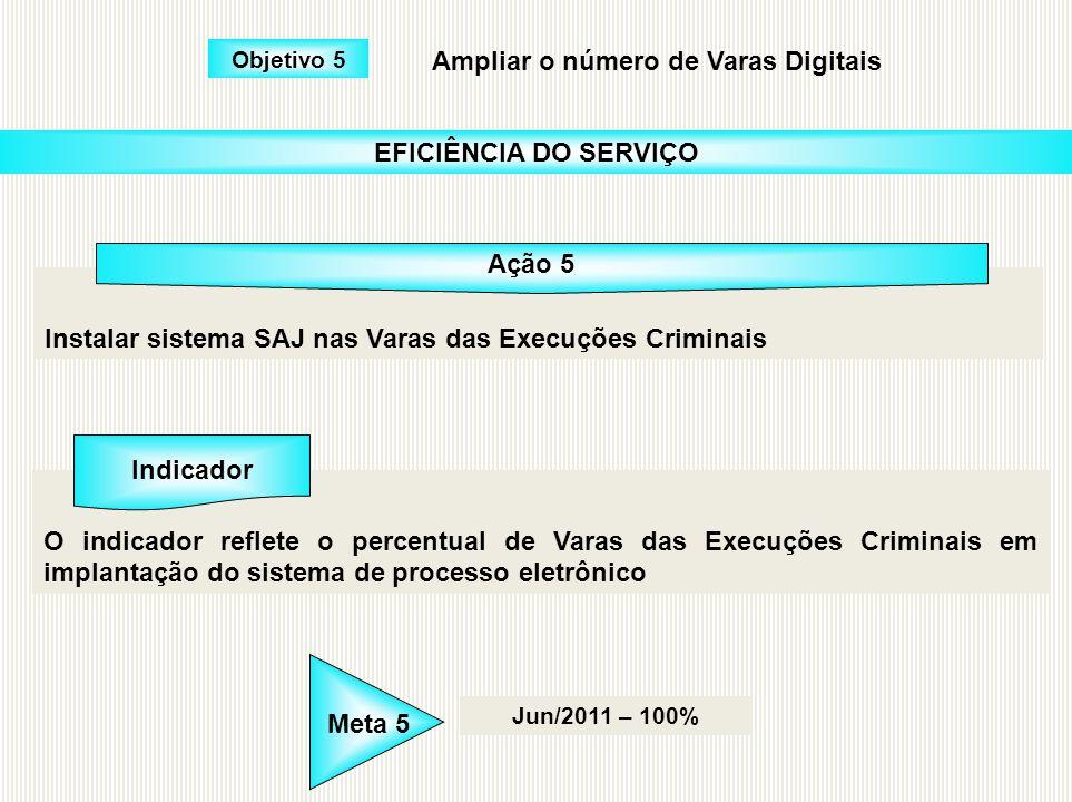 Instalar sistema SAJ nas Varas das Execuções Criminais O indicador reflete o percentual de Varas das Execuções Criminais em implantação do sistema de