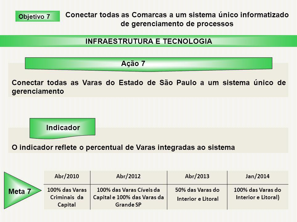 Conectar todas as Varas do Estado de São Paulo a um sistema único de gerenciamento O indicador reflete o percentual de Varas integradas ao sistema Obj