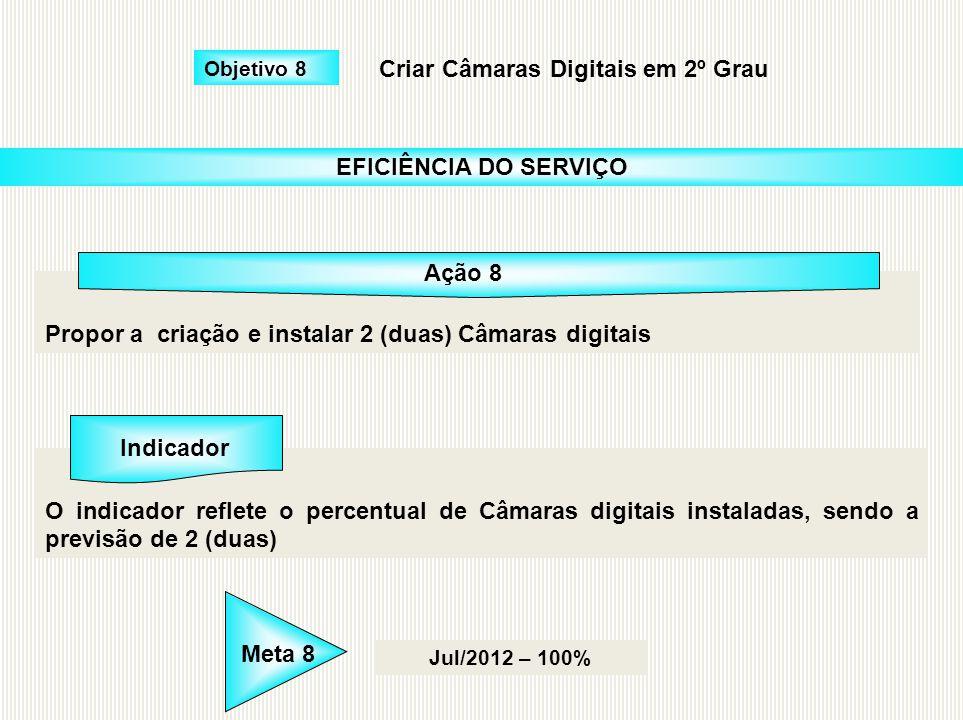 Propor a criação e instalar 2 (duas) Câmaras digitais O indicador reflete o percentual de Câmaras digitais instaladas, sendo a previsão de 2 (duas) Ju
