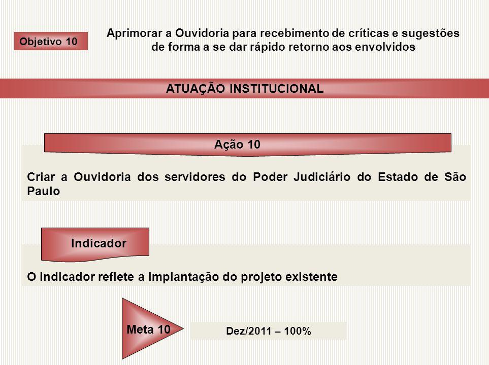 Criar a Ouvidoria dos servidores do Poder Judiciário do Estado de São Paulo O indicador reflete a implantação do projeto existente Dez/2011 – 100% Obj
