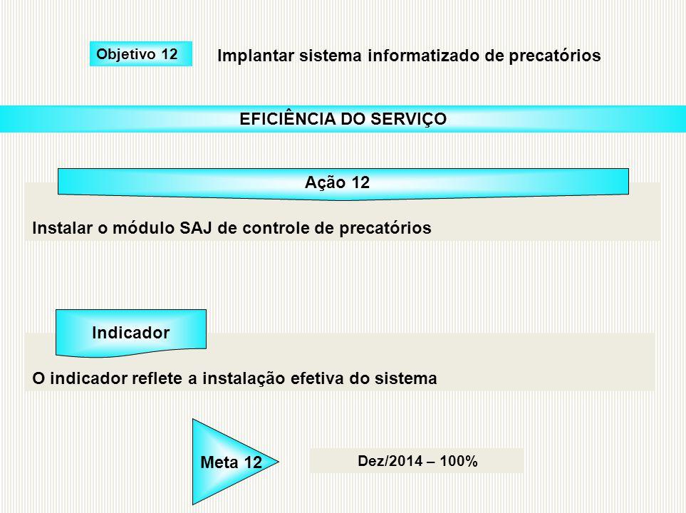 Instalar o módulo SAJ de controle de precatórios O indicador reflete a instalação efetiva do sistema Dez/2014 – 100% Objetivo 12 EFICIÊNCIA DO SERVIÇO
