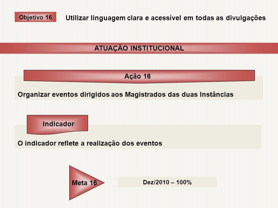 Organizar eventos dirigidos aos Magistrados das duas Instâncias O indicador reflete a realização dos eventos Dez/2010 – 100% Objetivo 16 Utilizar ling