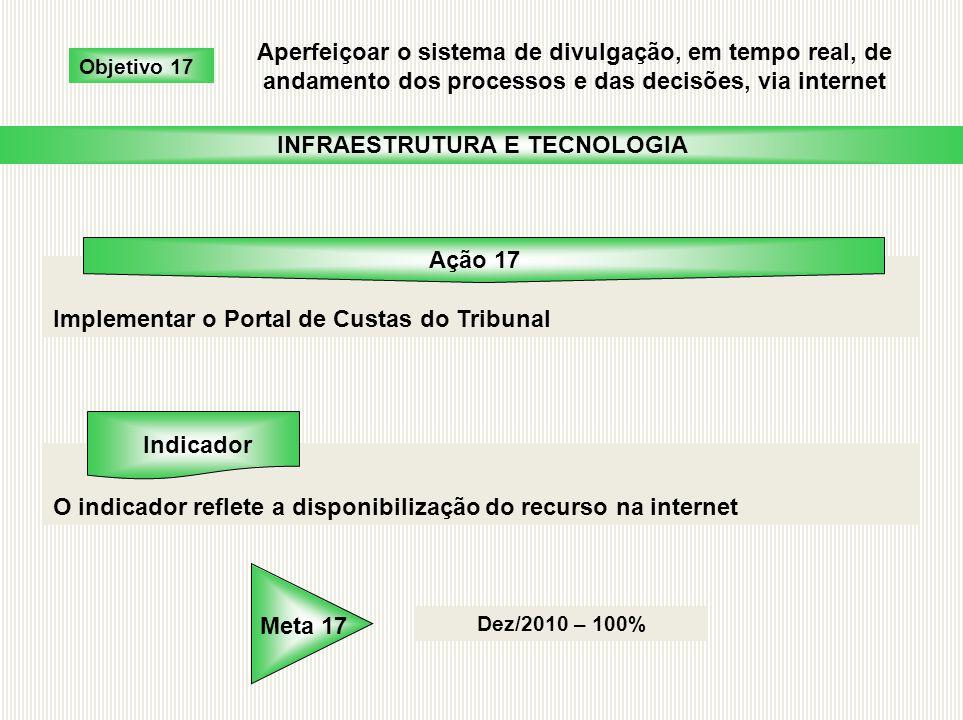 Implementar o Portal de Custas do Tribunal O indicador reflete a disponibilização do recurso na internet Dez/2010 – 100% Objetivo 17 Aperfeiçoar o sis