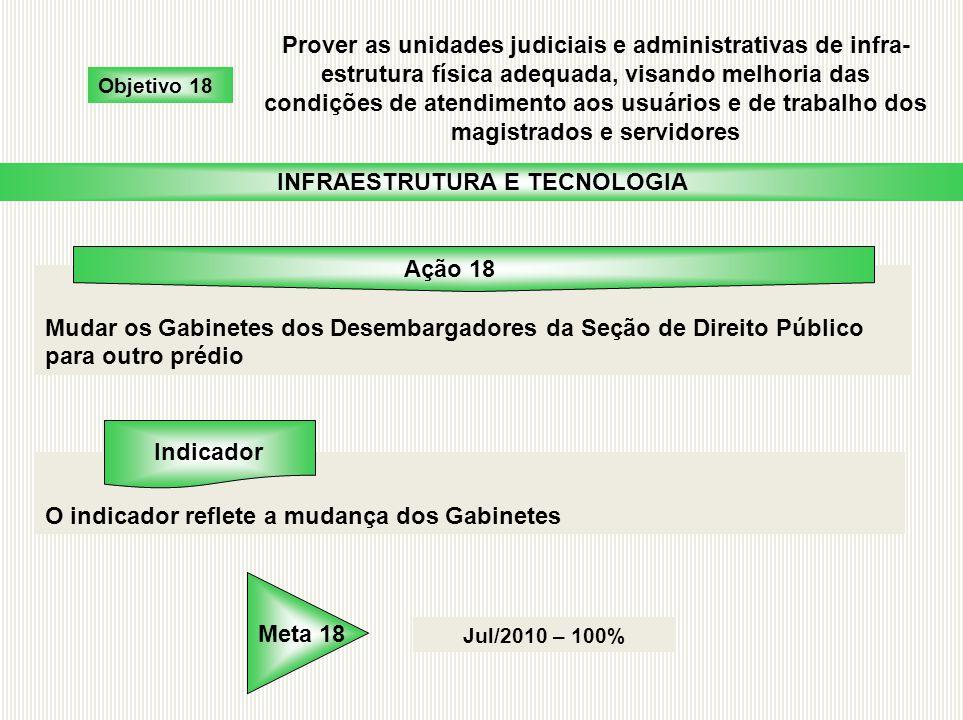 Mudar os Gabinetes dos Desembargadores da Seção de Direito Público para outro prédio O indicador reflete a mudança dos Gabinetes Jul/2010 – 100% Objet