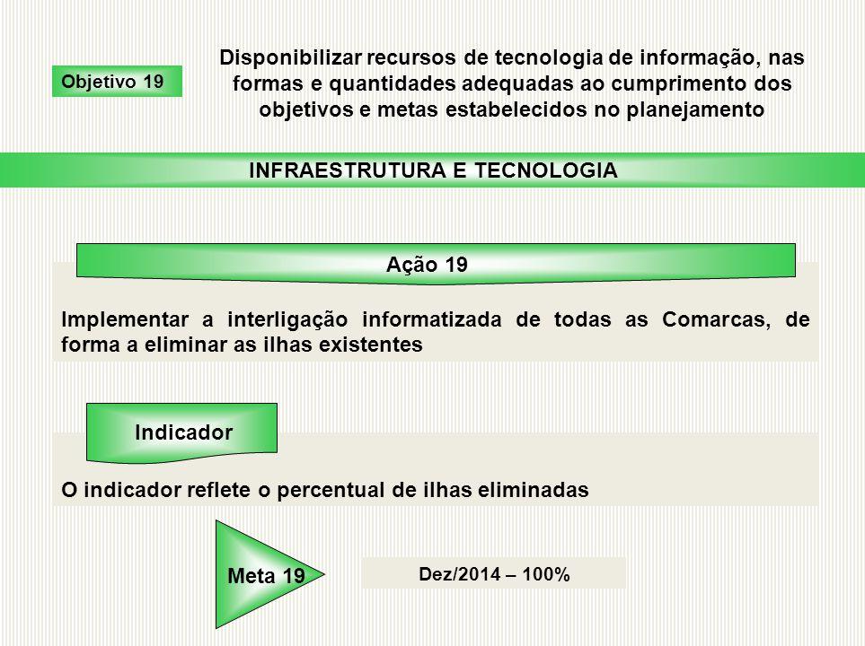 Implementar a interligação informatizada de todas as Comarcas, de forma a eliminar as ilhas existentes O indicador reflete o percentual de ilhas elimi