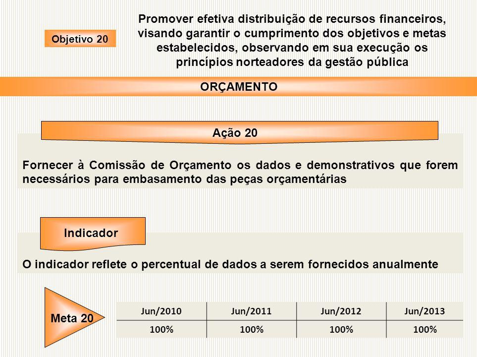 Fornecer à Comissão de Orçamento os dados e demonstrativos que forem necessários para embasamento das peças orçamentárias O indicador reflete o percen