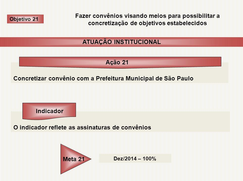 Concretizar convênio com a Prefeitura Municipal de São Paulo O indicador reflete as assinaturas de convênios Dez/2014 – 100% Objetivo 21 Fazer convêni