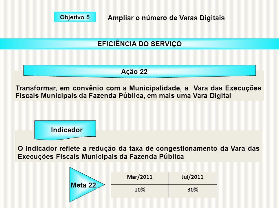 Objetivo 5 Ampliar o número de Varas Digitais Transformar, em convênio com a Municipalidade, a Vara das Execuções Fiscais Municipais da Fazenda Públic