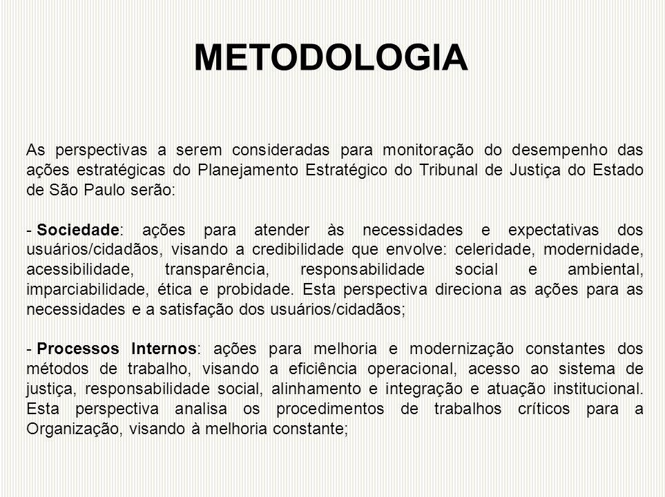 As perspectivas a serem consideradas para monitoração do desempenho das ações estratégicas do Planejamento Estratégico do Tribunal de Justiça do Estad
