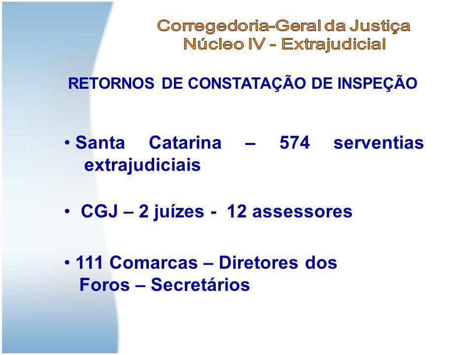 Santa Catarina – 574 serventias extrajudiciais 111 Comarcas – Diretores dos Foros – Secretários CGJ – 2 juízes - 12 assessores RETORNOS DE CONSTATAÇÃO