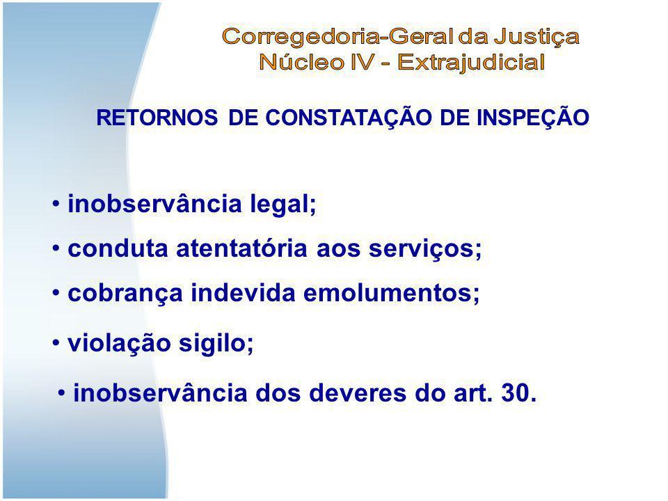 RETORNOS DE CONSTATAÇÃO DE INSPEÇÃO inobservância legal; conduta atentatória aos serviços; cobrança indevida emolumentos; violação sigilo; inobservânc