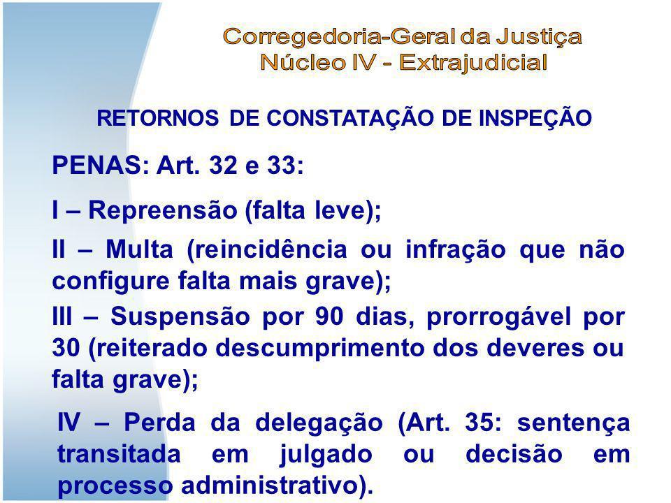 RETORNOS DE CONSTATAÇÃO DE INSPEÇÃO I – Repreensão (falta leve); PENAS: Art. 32 e 33: II – Multa (reincidência ou infração que não configure falta mai