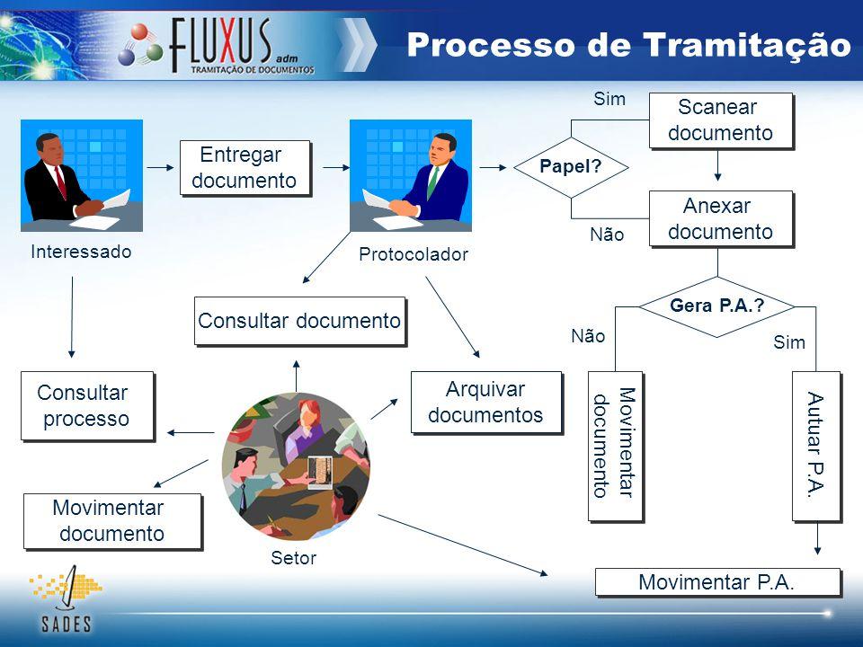 Processo de Tramitação Entregar Documento virtual Entregar Documento virtual Interessado Protocolador Movimentar documento Movimentar documento Consultar documento Setor Autuar P.A.