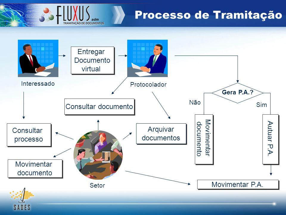 Processo de Tramitação Entregar Documento virtual Entregar Documento virtual Interessado Protocolador Movimentar documento Movimentar documento Consul