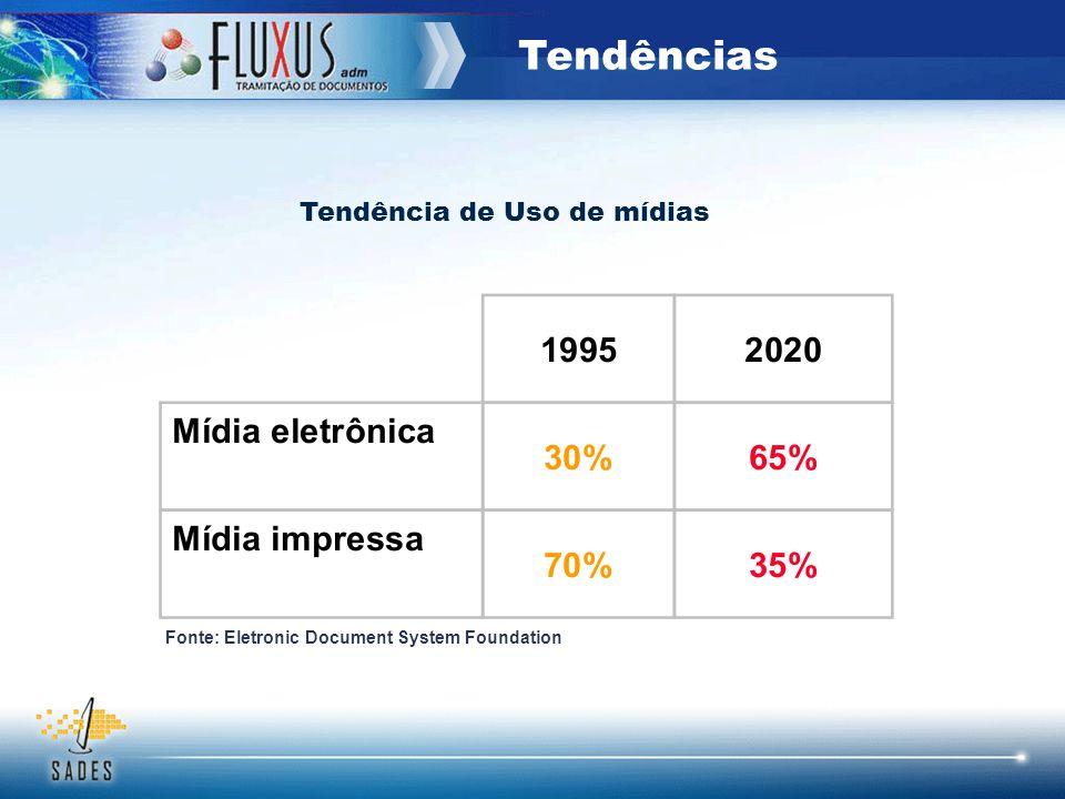 Tendências Tendência de Uso de mídias Fonte: Eletronic Document System Foundation