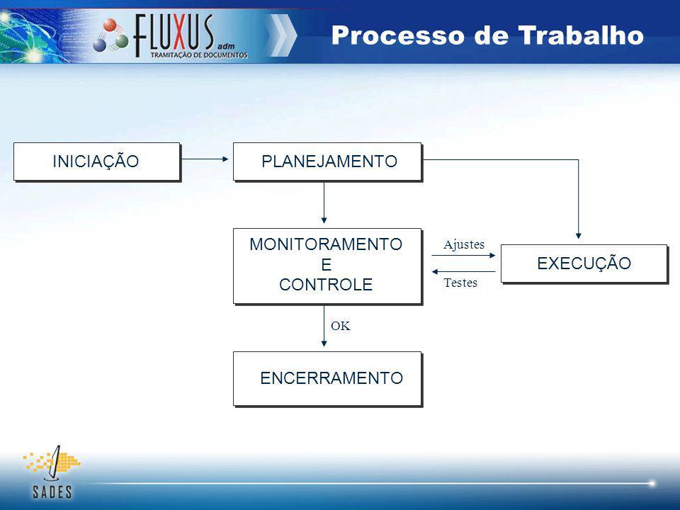 INICIAÇÃOPLANEJAMENTO MONITORAMENTO E CONTROLE EXECUÇÃO ENCERRAMENTO Testes Ajustes OK Processo de Trabalho