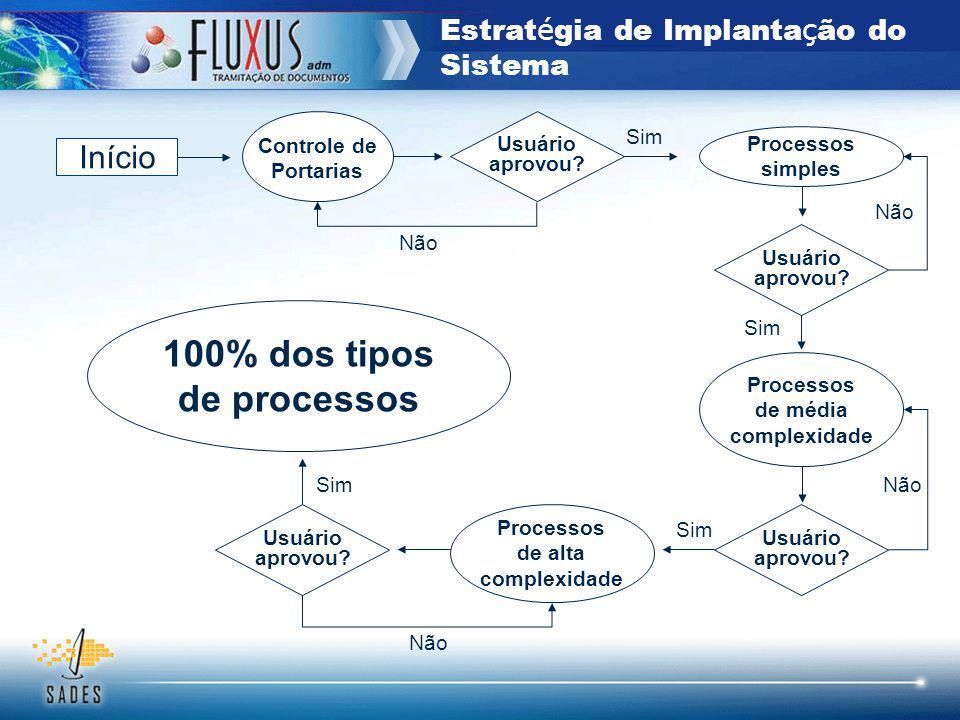 Estrat é gia de Implanta ç ão do Sistema Controle de Portarias Início Não Processos de média complexidade Processos de alta complexidade Processos sim