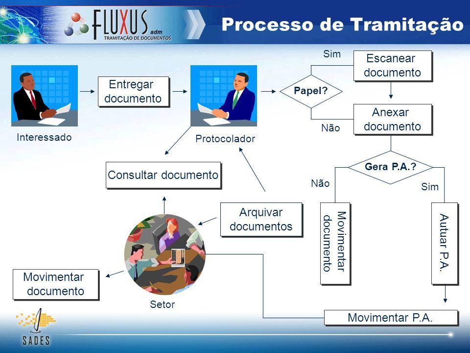 Cadastrar documento Redigir documento Enviar documento Tramitar documento Conferir documento Está no Fluxus.