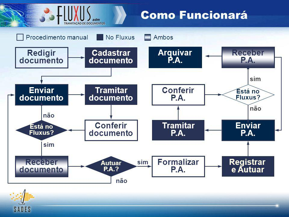 Cadastrar documento Redigir documento Enviar documento Tramitar documento Conferir documento Está no Fluxus.