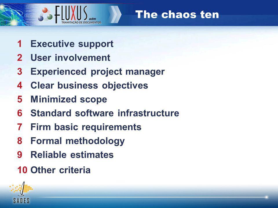 The chaos ten 1 Suporte executivo 2 Envolvimento do usuário 3 Experiência do gerente do projeto 4 Objetivos do negócio claros 5 Escopo reduzido 6 Infraestrutura padrão de software 7 Requisitos básicos estáveis 8 Metodologia formal 9 Estimativas confiáveis 10 Outros