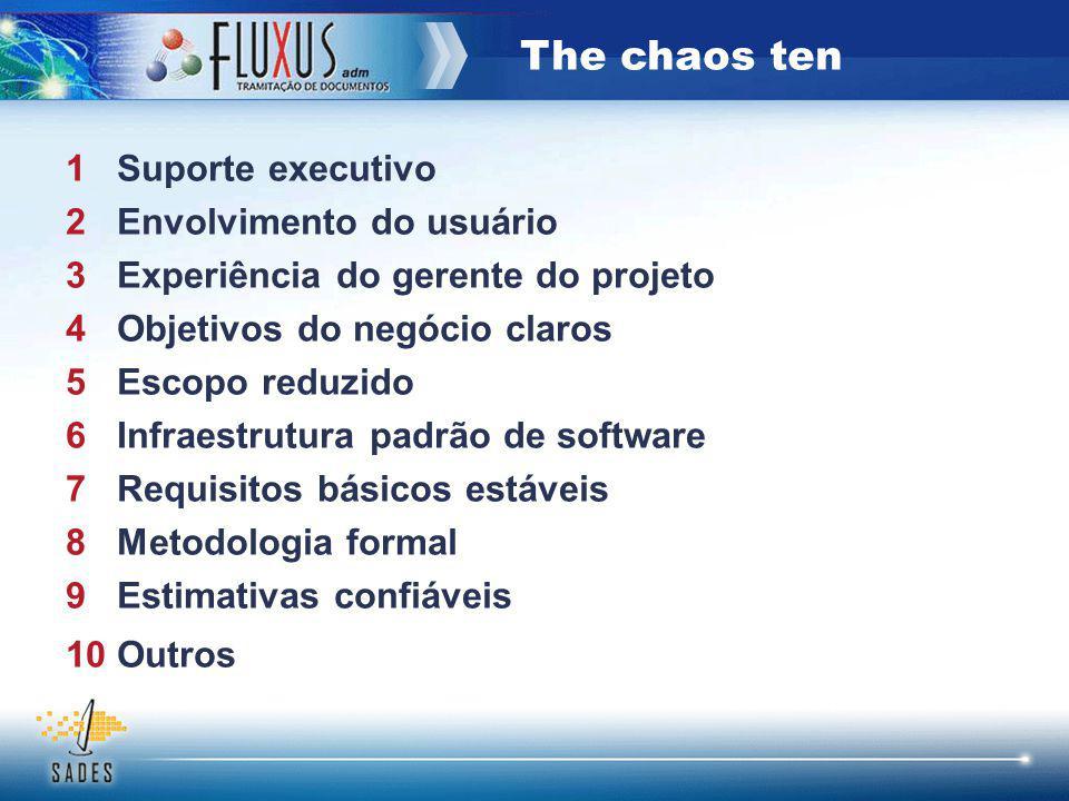The chaos ten 1 Suporte executivo 2 Envolvimento do usuário 3 Experiência do gerente do projeto 4 Objetivos do negócio claros 5 Escopo reduzido 6 Infr