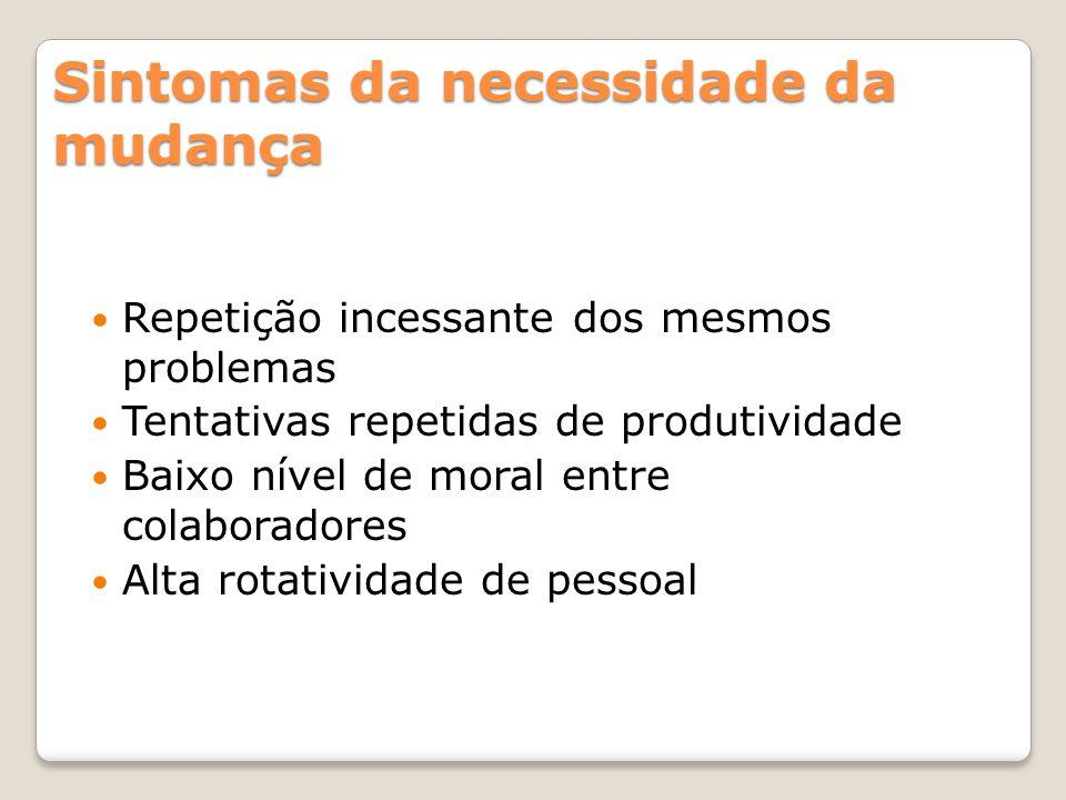 Sintomas da necessidade da mudança Repetição incessante dos mesmos problemas Tentativas repetidas de produtividade Baixo nível de moral entre colabora