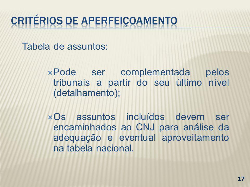 Tabela de assuntos: Pode ser complementada pelos tribunais a partir do seu último nível (detalhamento); Os assuntos incluídos devem ser encaminhados a