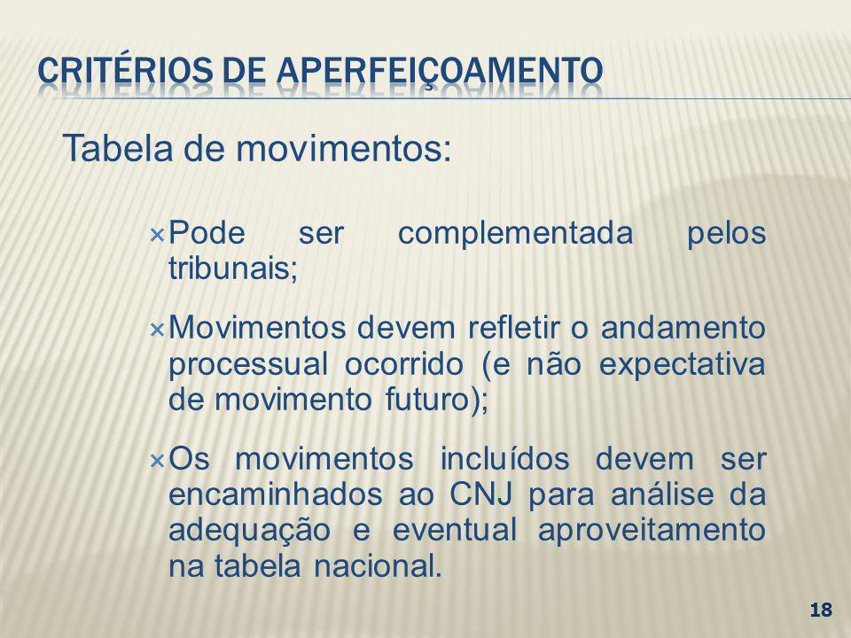 Tabela de movimentos: Pode ser complementada pelos tribunais; Movimentos devem refletir o andamento processual ocorrido (e não expectativa de moviment