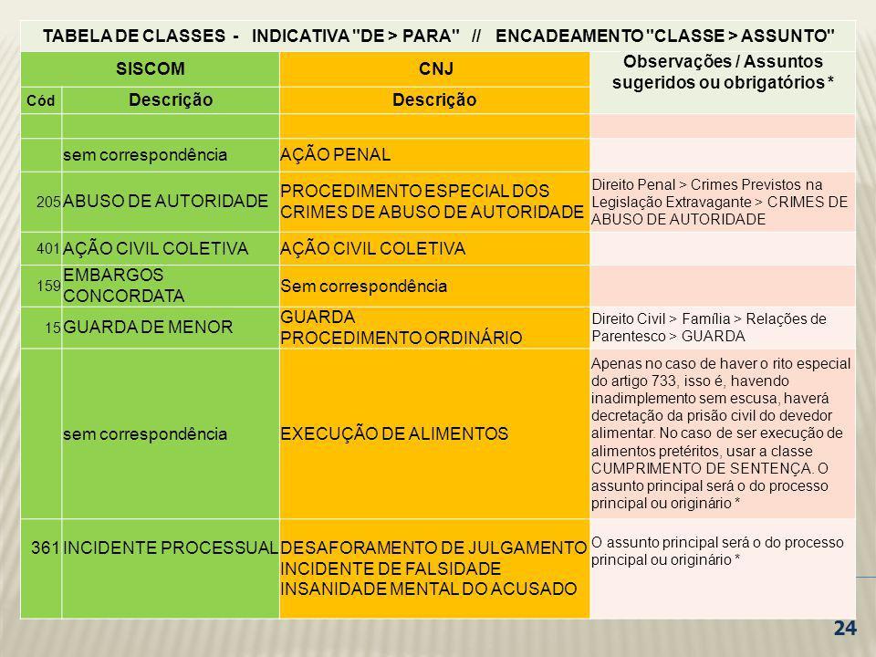 TABELA DE CLASSES - INDICATIVA
