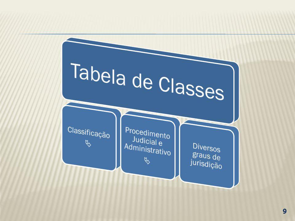 CLASSE X ASSUNTO CLASSE = tipo de procedimento adotado pela parte na petição inicial.