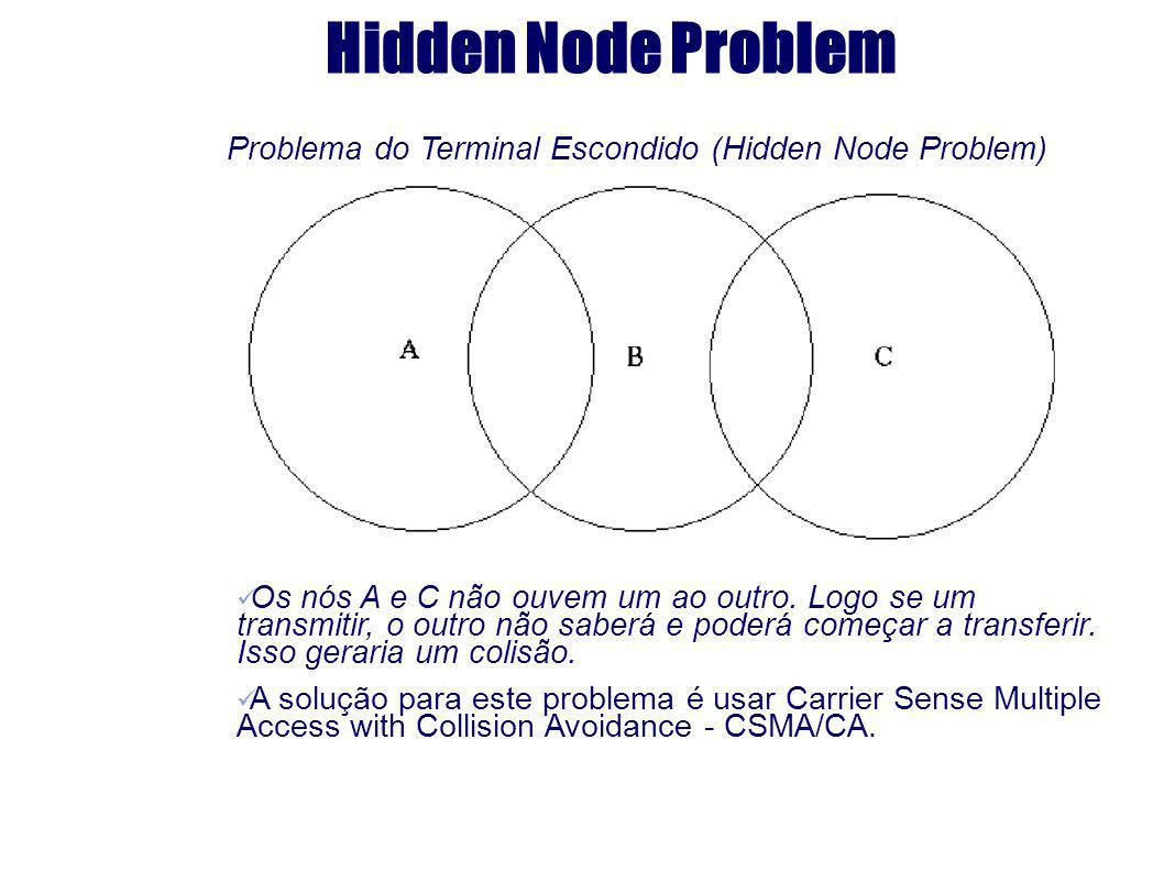 Hidden Node Problem Problema do Terminal Escondido (Hidden Node Problem) Os nós A e C não ouvem um ao outro. Logo se um transmitir, o outro não saberá
