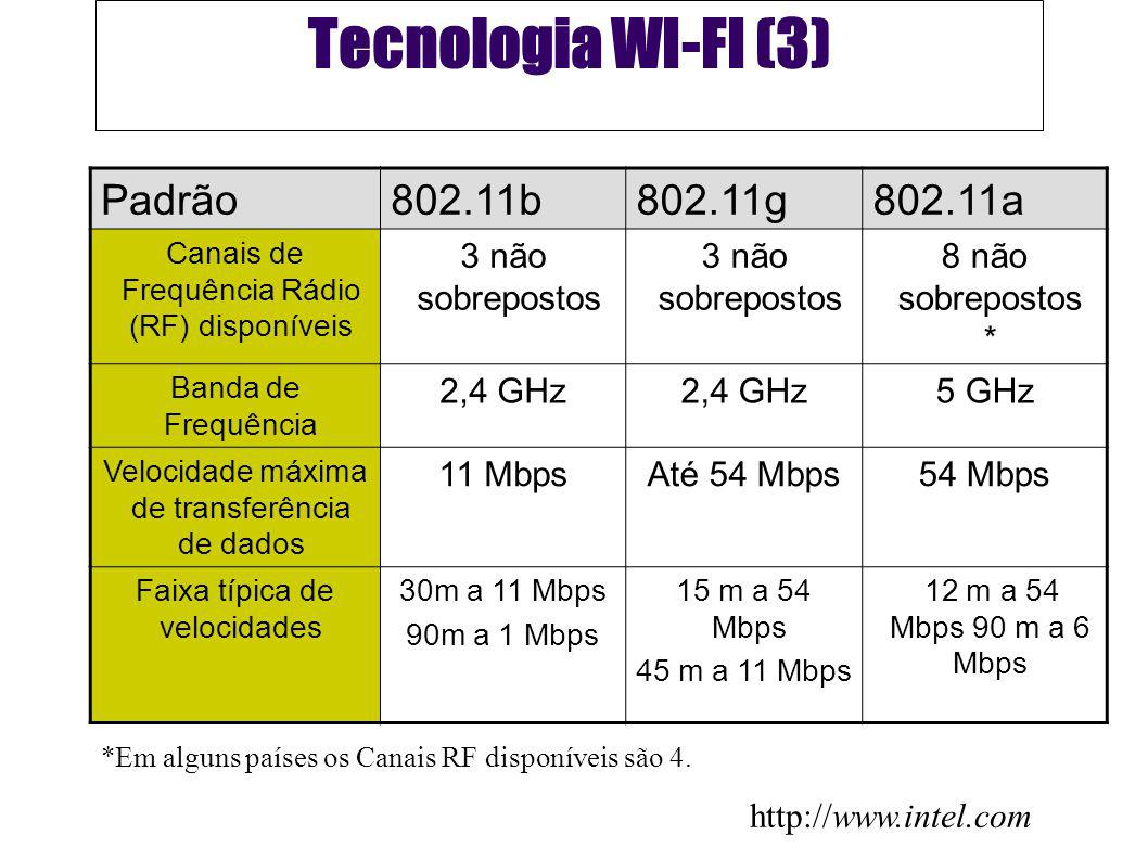 Tecnologia WI-FI (3) Padrão802.11b802.11g802.11a Canais de Frequência Rádio (RF) disponíveis 3 não sobrepostos 8 não sobrepostos * Banda de Frequência