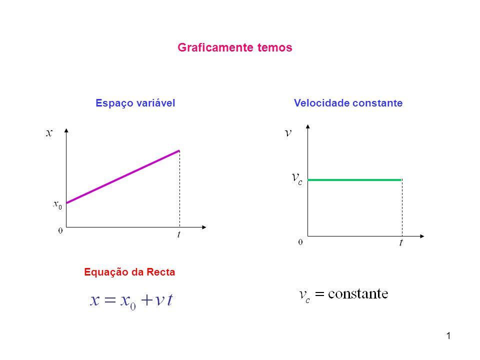 Graficamente temos Equação da Recta Velocidade constanteEspaço variável 1