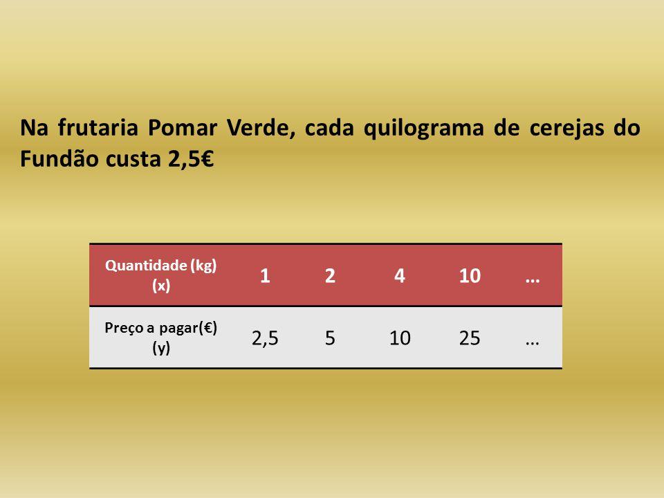 Na frutaria Pomar Verde, cada quilograma de cerejas do Fundão custa 2,5 Quantidade (kg) (x) 12410… Preço a pagar() (y) 2,551025…
