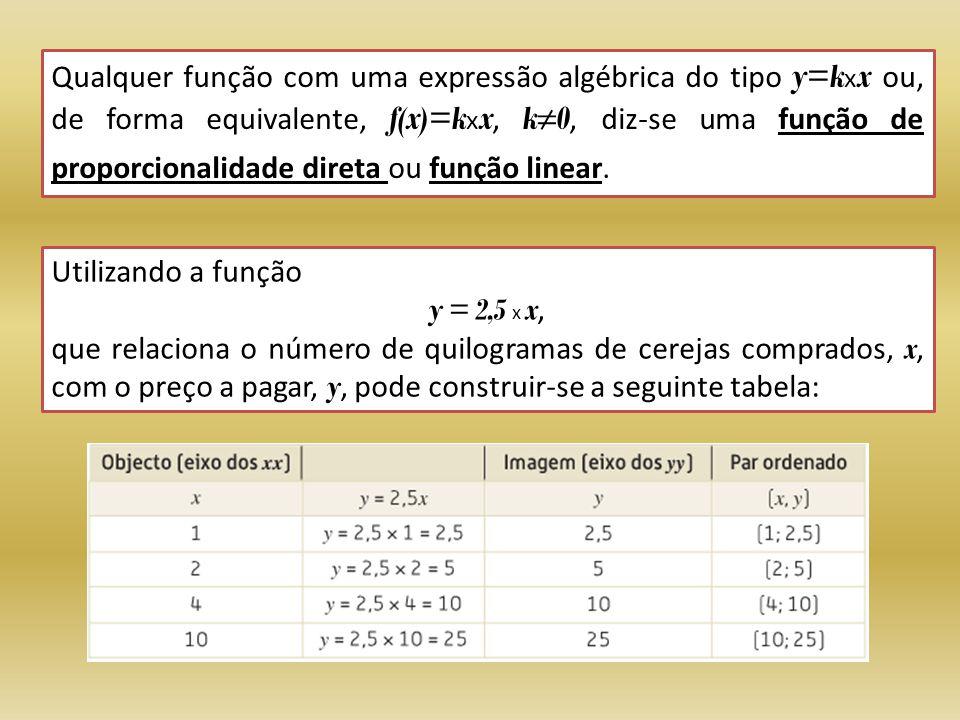 O gráfico da função é conjunto dos pares ordenados obtidos: (1 ; 2,5); (2 ; 5); (4 ; 10); (10 ; 25); etc.