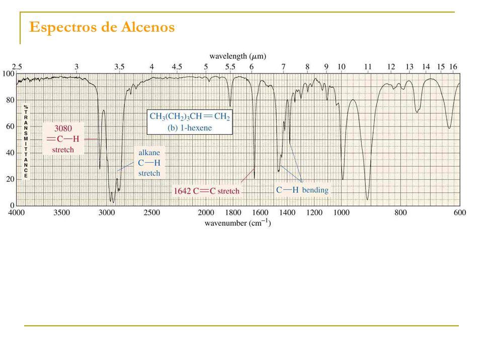 Espectros de Alcenos