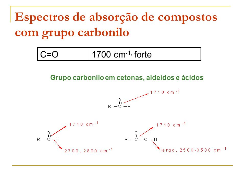 Espectros de absorção de compostos com grupo carbonilo C=O1700 cm -1, forte Grupo carbonilo em cetonas, aldeídos e ácidos