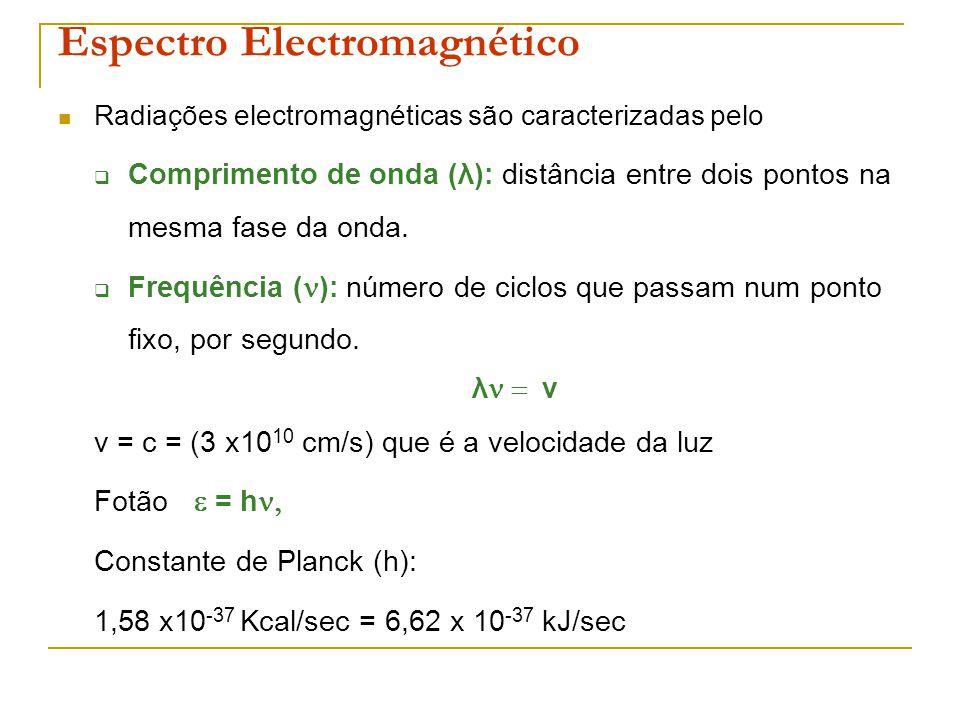 Espectro Electromagnético Radiações electromagnéticas são caracterizadas pelo Comprimento de onda (λ): distância entre dois pontos na mesma fase da on