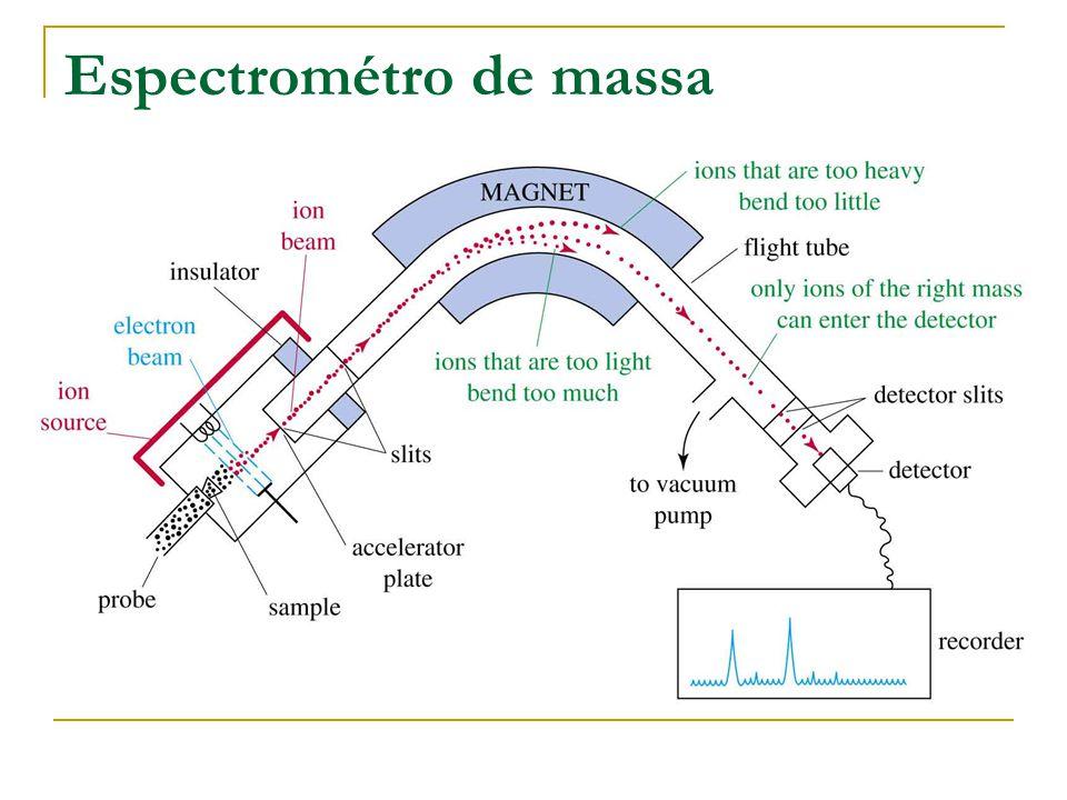 Espectrométro de massa