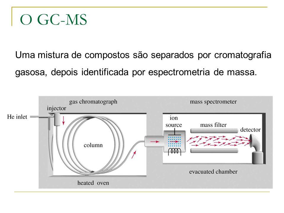 O GC-MS Uma mistura de compostos são separados por cromatografia gasosa, depois identificada por espectrometria de massa.