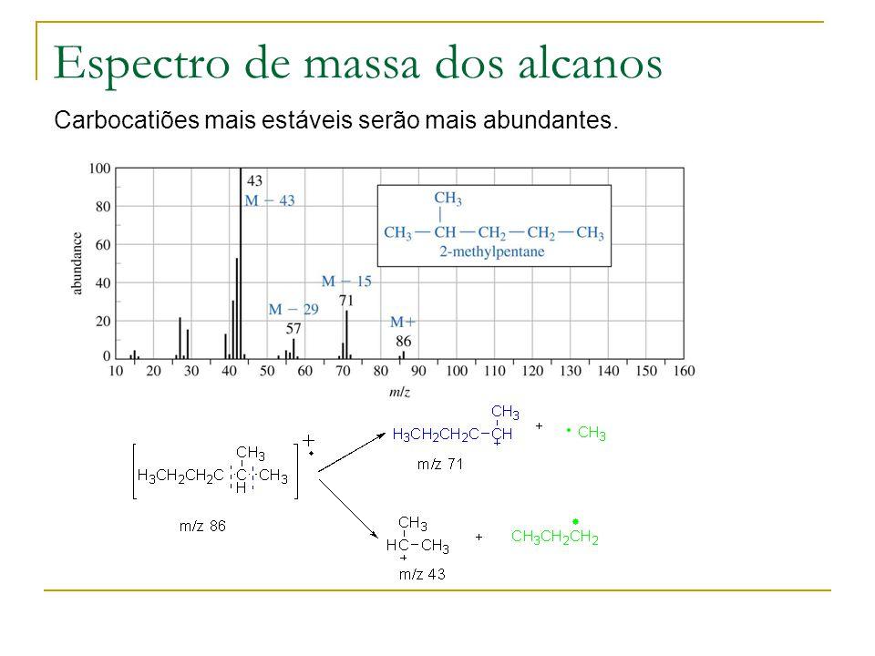 Espectro de massa dos alcanos Carbocatiões mais estáveis serão mais abundantes.