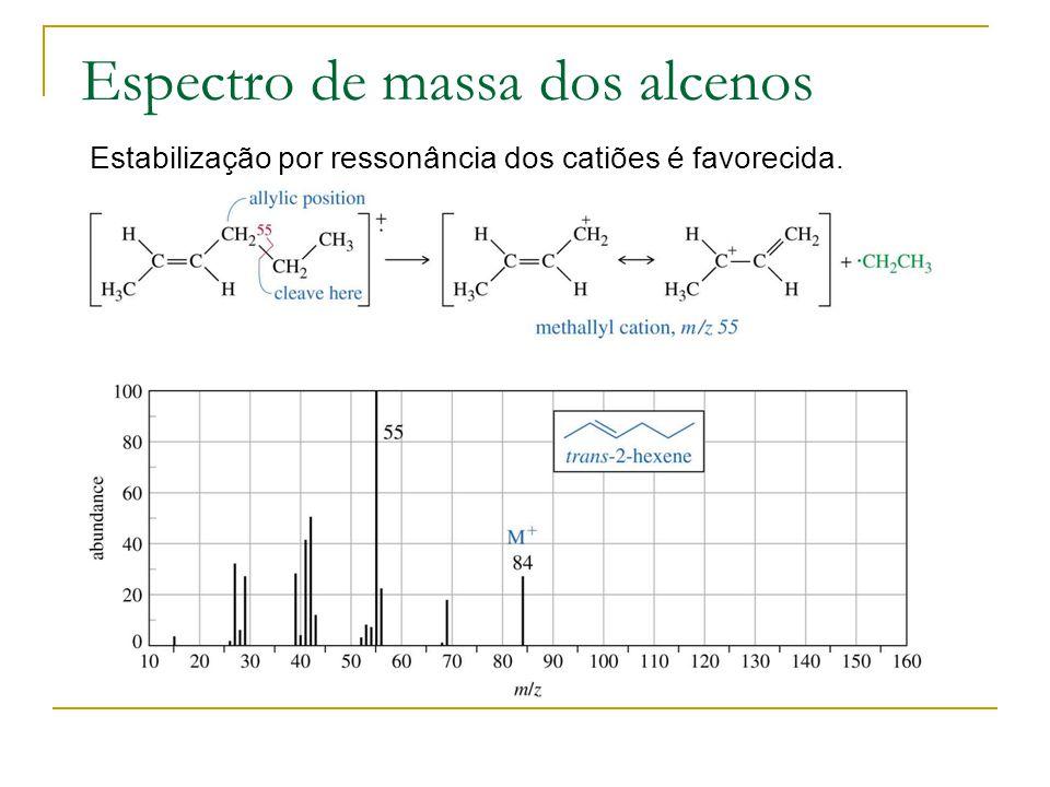 Espectro de massa dos alcenos Estabilização por ressonância dos catiões é favorecida.