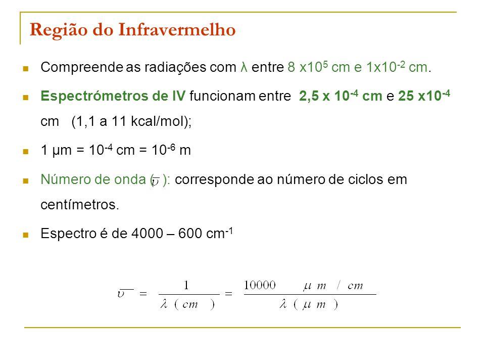 Região do Infravermelho Compreende as radiações com λ entre 8 x10 5 cm e 1x10 -2 cm. Espectrómetros de IV funcionam entre 2,5 x 10 -4 cm e 25 x10 -4 c