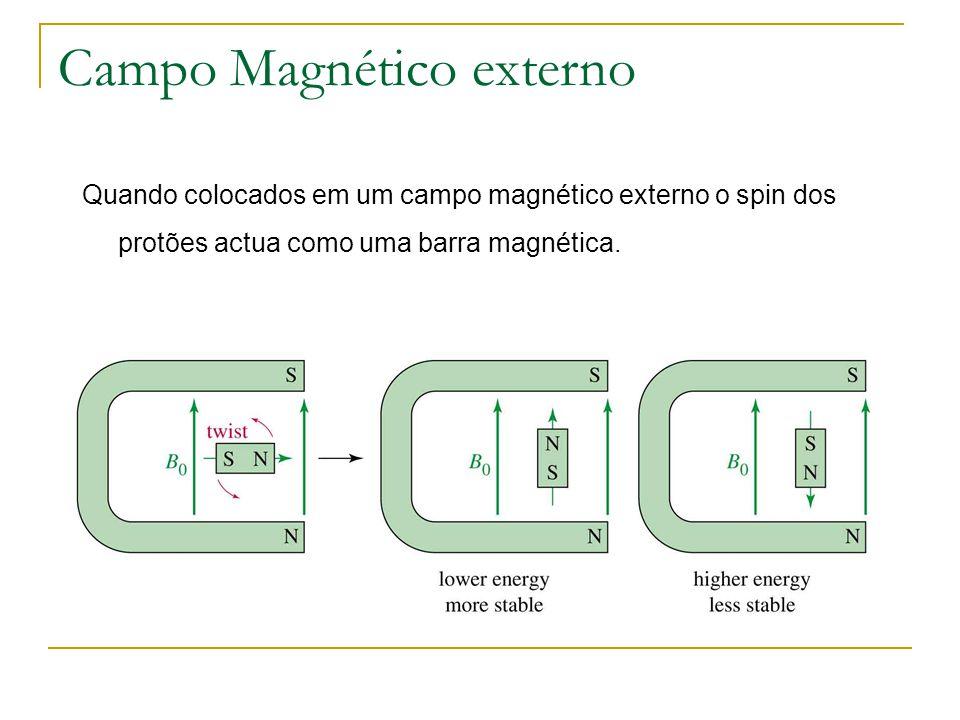 Campo Magnético externo Quando colocados em um campo magnético externo o spin dos protões actua como uma barra magnética.